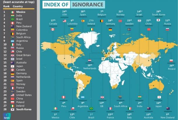 México es el país más ignorante del mundo